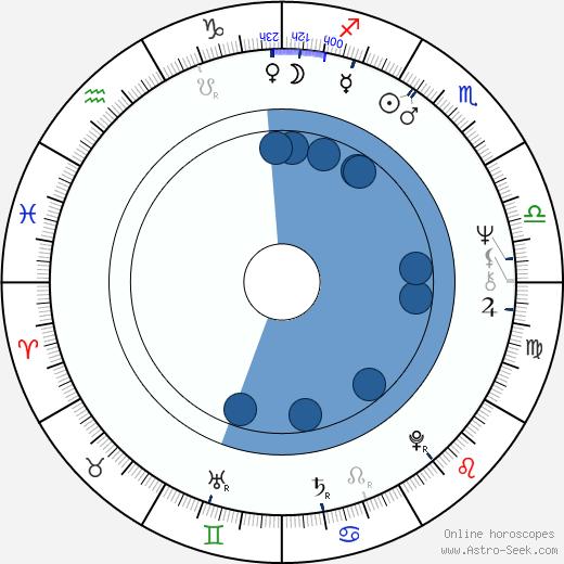 Helena Štáchová wikipedia, horoscope, astrology, instagram