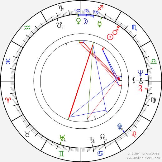 Helena Štáchová birth chart, Helena Štáchová astro natal horoscope, astrology