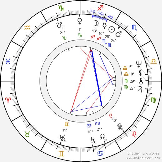 James O'Sullivan birth chart, biography, wikipedia 2018, 2019