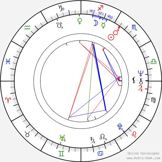 James O'Sullivan astro natal birth chart, James O'Sullivan horoscope, astrology