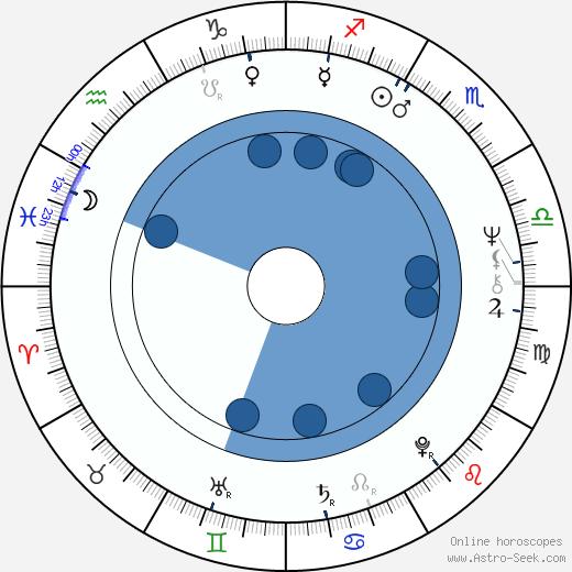 James Toback wikipedia, horoscope, astrology, instagram
