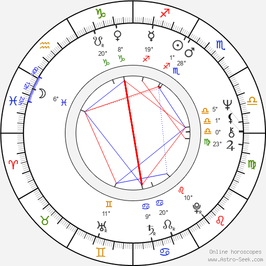 James Toback birth chart, biography, wikipedia 2019, 2020