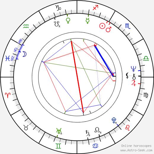 James Toback astro natal birth chart, James Toback horoscope, astrology