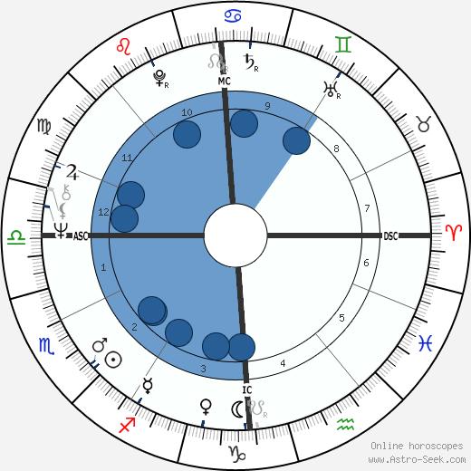Jany Bessière wikipedia, horoscope, astrology, instagram