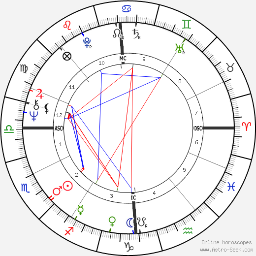 Jany Bessière день рождения гороскоп, Jany Bessière Натальная карта онлайн