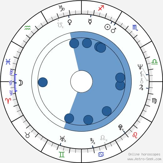 Jaroslav Vlk wikipedia, horoscope, astrology, instagram