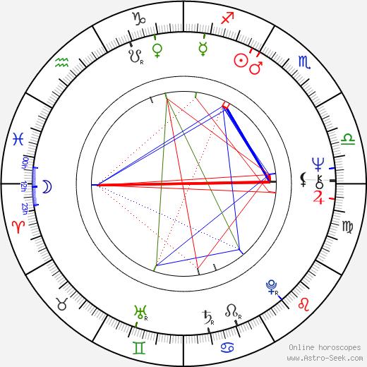 Jaroslav Vlk день рождения гороскоп, Jaroslav Vlk Натальная карта онлайн