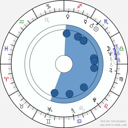 Jiří Pecha wikipedia, horoscope, astrology, instagram