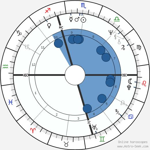 Joe Niekro wikipedia, horoscope, astrology, instagram