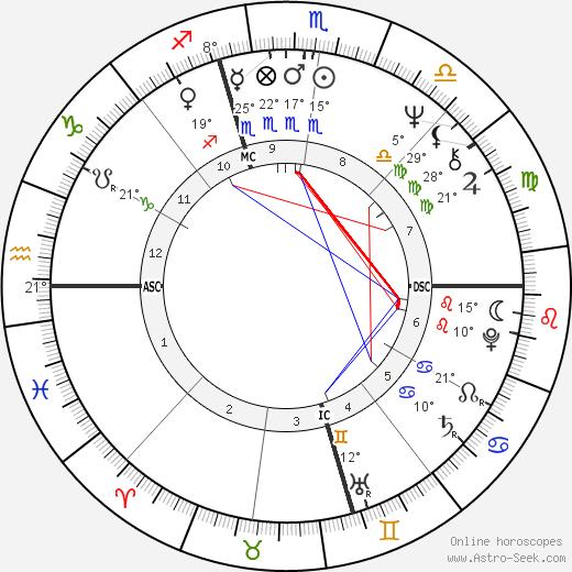 Joe Niekro birth chart, biography, wikipedia 2019, 2020