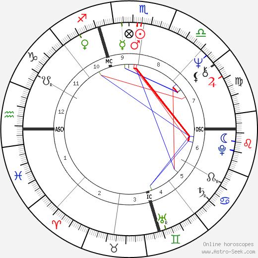 Joe Niekro день рождения гороскоп, Joe Niekro Натальная карта онлайн
