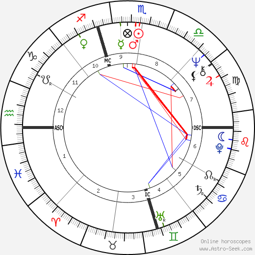Joe Niekro astro natal birth chart, Joe Niekro horoscope, astrology