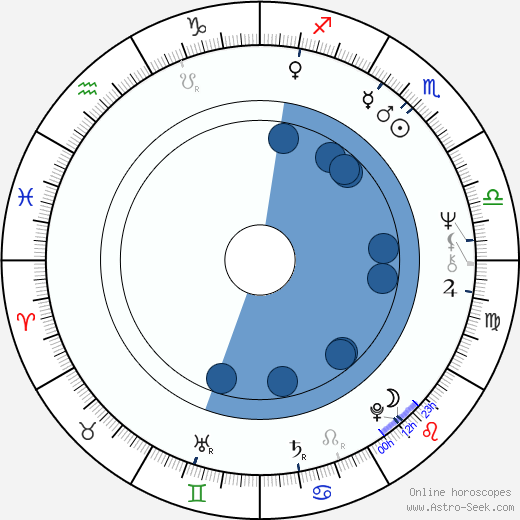 Johan Ooms wikipedia, horoscope, astrology, instagram