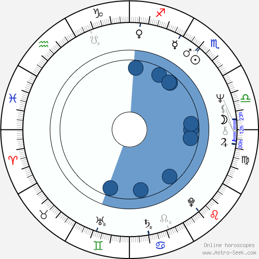José Sancho wikipedia, horoscope, astrology, instagram