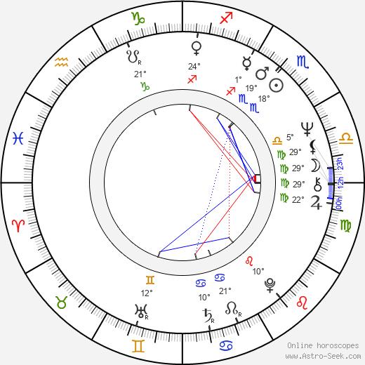 José Sancho birth chart, biography, wikipedia 2020, 2021