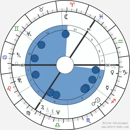 Joyce Quin wikipedia, horoscope, astrology, instagram