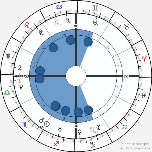 Jud Fine wikipedia, horoscope, astrology, instagram