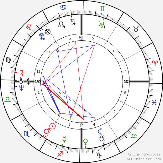 Jud Fine день рождения гороскоп, Jud Fine Натальная карта онлайн