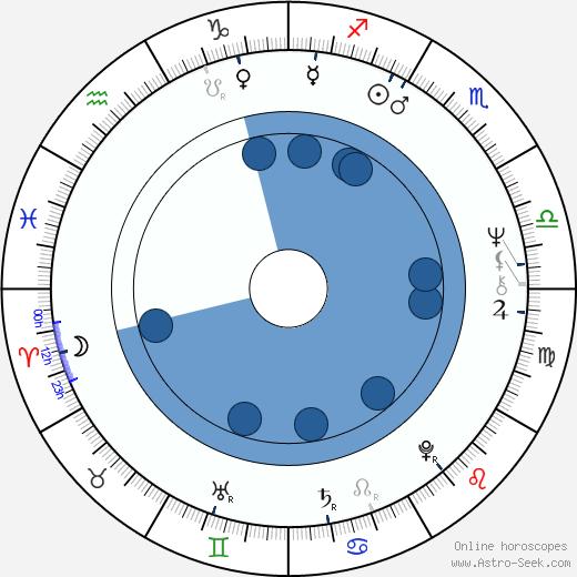 Karin Schubert wikipedia, horoscope, astrology, instagram