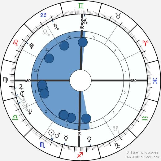 Keith Barish wikipedia, horoscope, astrology, instagram