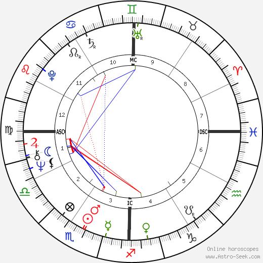 Keith Barish день рождения гороскоп, Keith Barish Натальная карта онлайн
