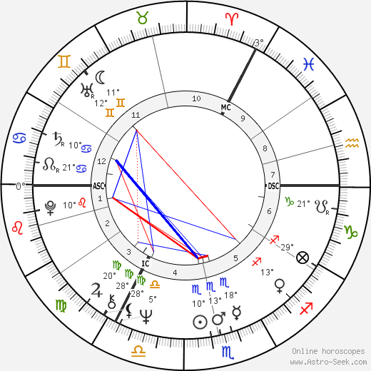 Keith Emerson birth chart, biography, wikipedia 2019, 2020