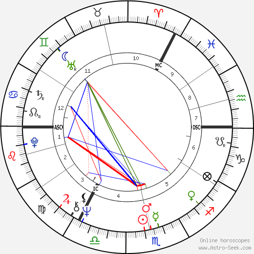 Keith Emerson astro natal birth chart, Keith Emerson horoscope, astrology