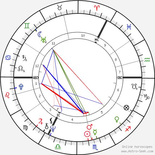 Кит Эмерсон Keith Emerson день рождения гороскоп, Keith Emerson Натальная карта онлайн