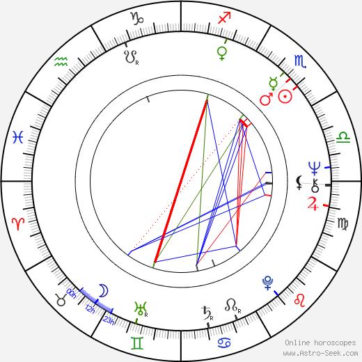 Kinky Friedman astro natal birth chart, Kinky Friedman horoscope, astrology