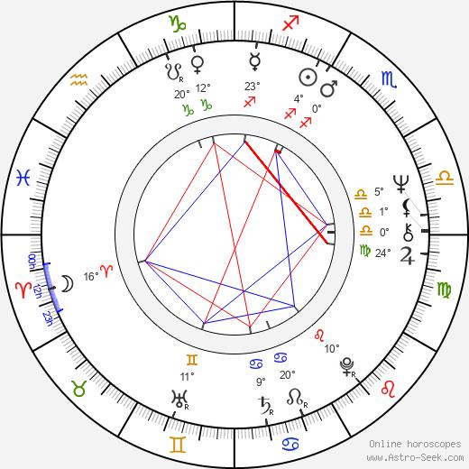Ladislav Klein birth chart, biography, wikipedia 2019, 2020