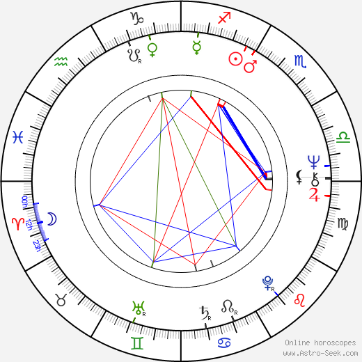Ladislav Klein astro natal birth chart, Ladislav Klein horoscope, astrology