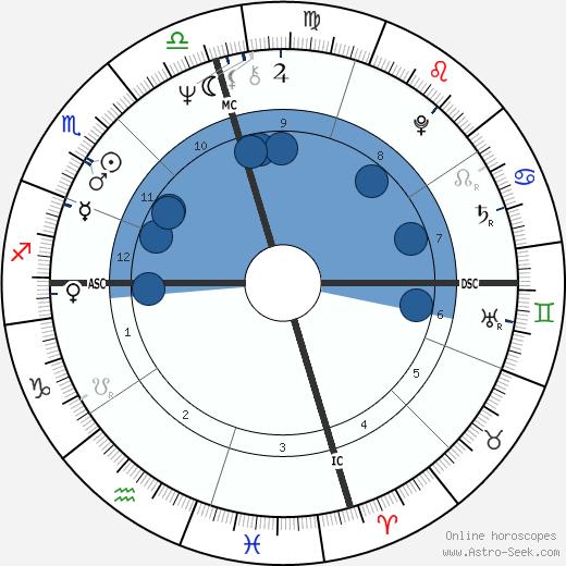 Lena Beth Frazier wikipedia, horoscope, astrology, instagram