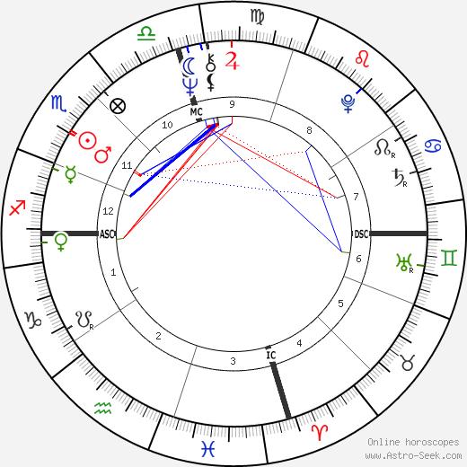 Lena Beth Frazier день рождения гороскоп, Lena Beth Frazier Натальная карта онлайн