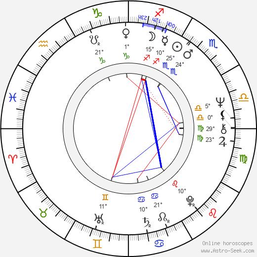 Lorne Michaels birth chart, biography, wikipedia 2019, 2020