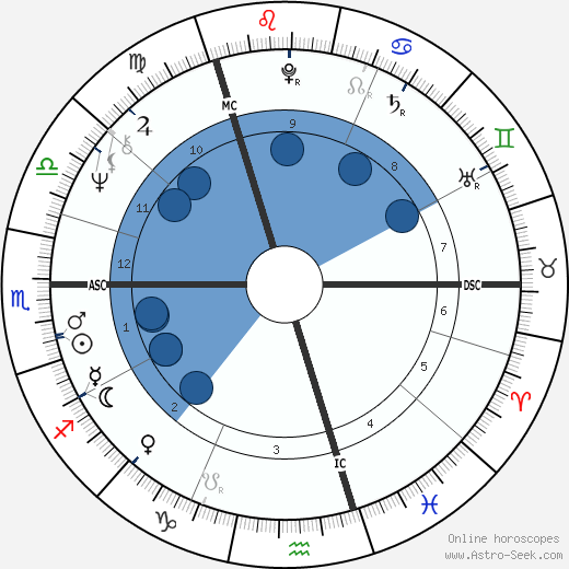 Malcom Gray Bruce wikipedia, horoscope, astrology, instagram