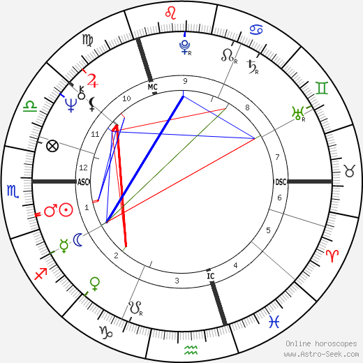 Malcom Gray Bruce день рождения гороскоп, Malcom Gray Bruce Натальная карта онлайн