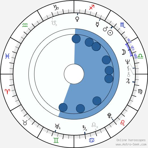 Mario Garriba wikipedia, horoscope, astrology, instagram