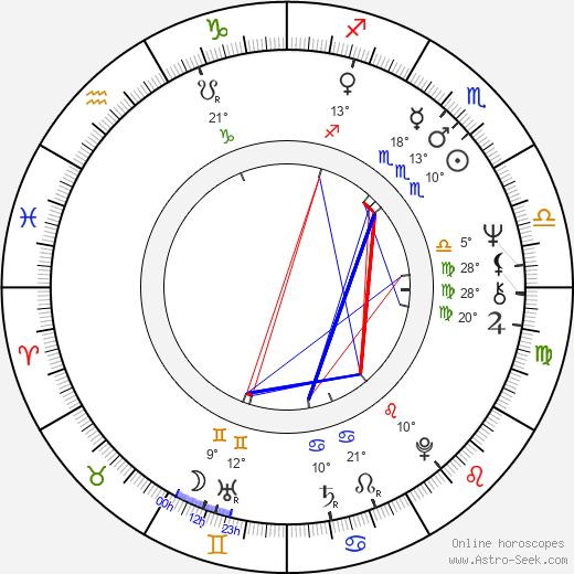 Michael Buffer birth chart, biography, wikipedia 2020, 2021