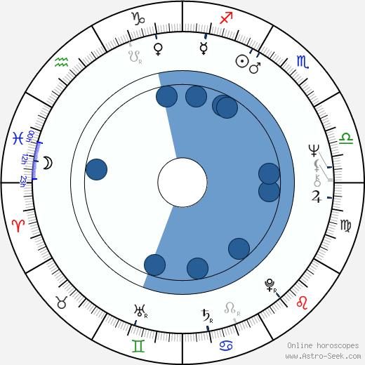 Michael Edwards wikipedia, horoscope, astrology, instagram