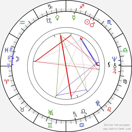 Michael Edwards день рождения гороскоп, Michael Edwards Натальная карта онлайн