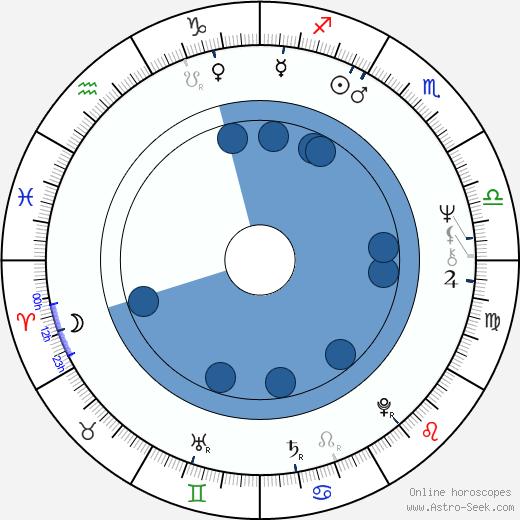 Michael Gregory wikipedia, horoscope, astrology, instagram