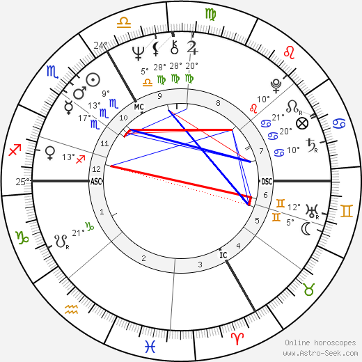 Patrice Chéreau birth chart, biography, wikipedia 2019, 2020