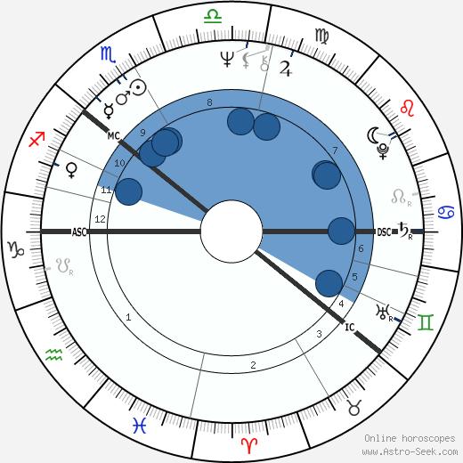 Pekka Vennamo wikipedia, horoscope, astrology, instagram