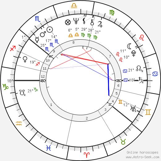 Pekka Vennamo birth chart, biography, wikipedia 2019, 2020