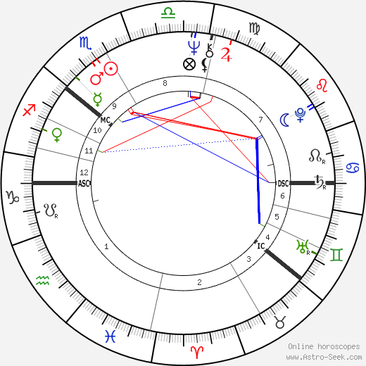 Pekka Vennamo birth chart, Pekka Vennamo astro natal horoscope, astrology