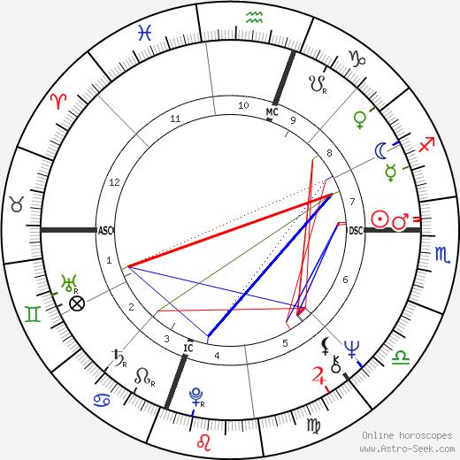 Stephanie Clement день рождения гороскоп, Stephanie Clement Натальная карта онлайн