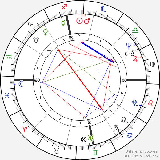 Steve Rosenbloom tema natale, oroscopo, Steve Rosenbloom oroscopi gratuiti, astrologia