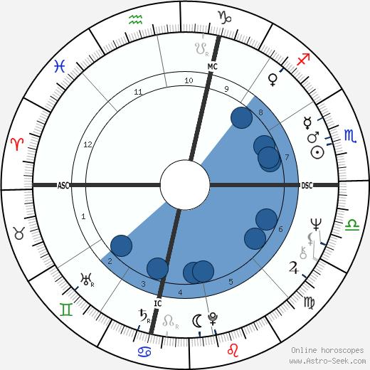 Tiffany Holmes wikipedia, horoscope, astrology, instagram