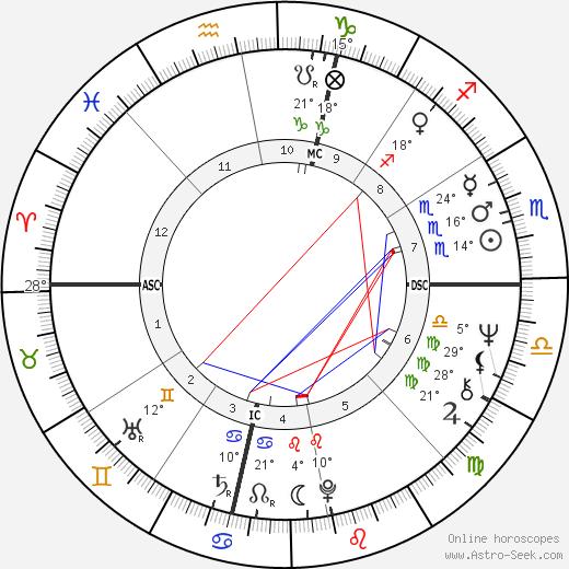 Tiffany Holmes birth chart, biography, wikipedia 2018, 2019
