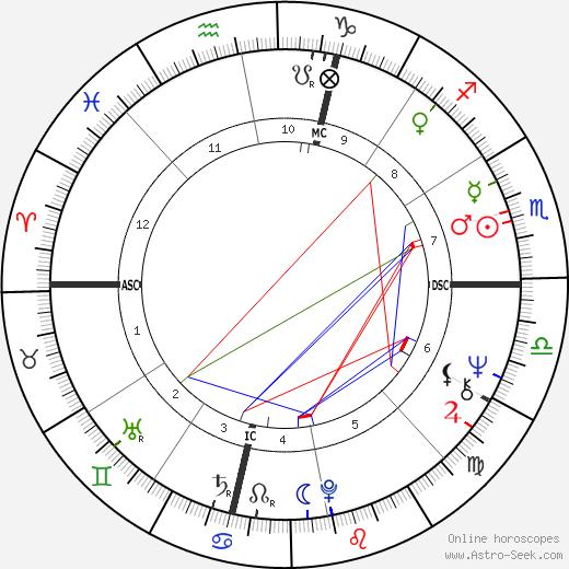 Tiffany Holmes astro natal birth chart, Tiffany Holmes horoscope, astrology